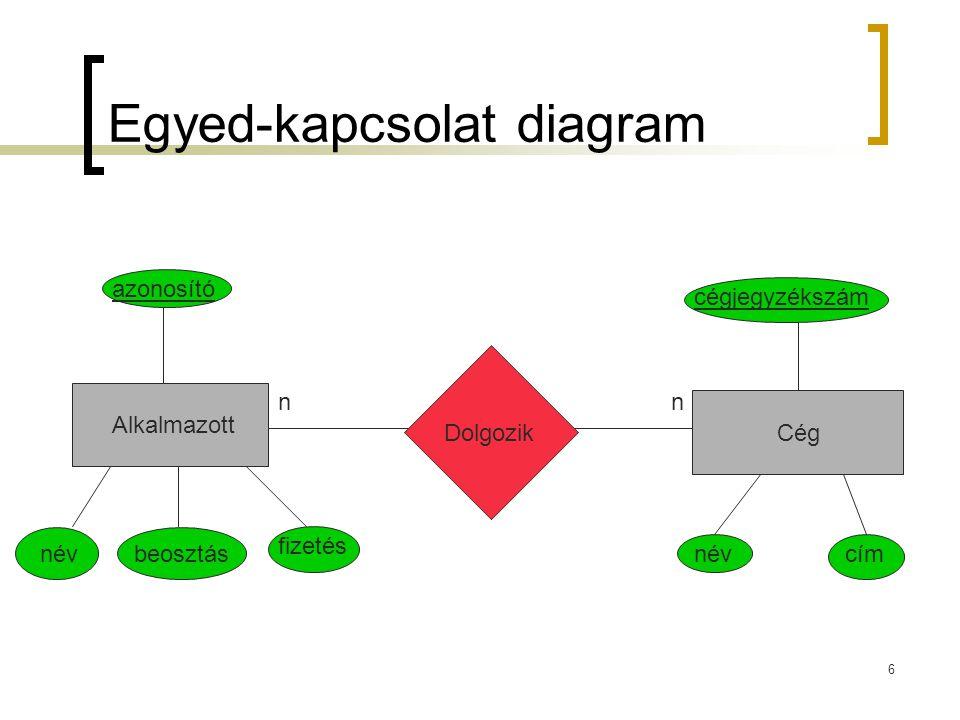 7 Speciális kapcsolatok Általánosítás (ISA kapcsolat) Aggregáció Relációhalmazok aggregálhatók egyedhalmazokká Relációk közötti relációk fejezhetők ki aggregáció segítségével ÁllatKutya ISA