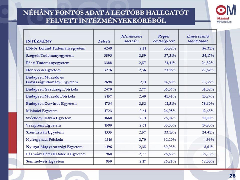 28 NÉHÁNY FONTOS ADAT A LEGTÖBB HALLGATÓT FELVETT INTÉZMÉNYEK KÖRÉBŐL INTÉZMÉNYFelvett Jelentkezési sorszám Régen érettségizett Emelt szintű többletpont Eötvös Loránd Tudományegyetem42492,5130,82%56,31% Szegedi Tudományegyetem35932,5927,31%34,17% Pécsi Tudományegyetem33882,5731,41%24,52% Debreceni Egyetem32762,5623,18%27,62% Budapesti Műszaki és Gazdaságtudományi Egyetem26982,1114,60%75,38% Budapesti Gazdasági Főiskola24702,7736,07%35,02% Budapesti Műszaki Főiskola21572,4041,45%10,24% Budapesti Corvinus Egyetem17342,5221,51%78,60% Miskolci Egyetem17232,6126,98%12,65% Széchenyi István Egyetem16602,5126,04%10,00% Veszprémi Egyetem15982,6130,03%14,83% Szent István Egyetem13352,5733,18%24,41% Nyíregyházi Főiskola13162,7032,20%4,93% Nyugat-Magyarországi Egyetem11962,3530,93%8,61% Pázmány Péter Katolikus Egyetem9602,7726,63%58,75% Semmelweis Egyetem9502,1726,25%72,00%
