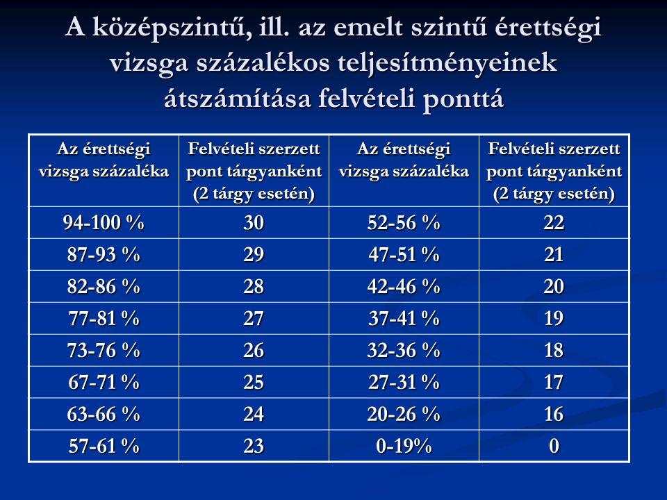 Tájékozódási lehetőségek és információk Országos Felsőoktatási Információs Központ www.felvi.hu tel: 477-3131 Országos Felsőoktatási Információs Központ www.felvi.hu tel: 477-3131 www.felvi.hu OFIK kiadványok: Felsőoktatási vizsgakövetelmények, Szakirányú továbbképzések, Mit kínál a magyar felsőoktatás?, Tájoló 2006 (CD-ROM) OFIK kiadványok: Felsőoktatási vizsgakövetelmények, Szakirányú továbbképzések, Mit kínál a magyar felsőoktatás?, Tájoló 2006 (CD-ROM) Országos Közoktatási Értékelési és Vizsgaközpont (OKÉV) www.okev.hu Országos Közoktatási Értékelési és Vizsgaközpont (OKÉV) www.okev.hu BMF honlap www.bmf.hu kari honlapok (www.banki.hu; www.kando.hu; www.kgk.bmf.hu; www.nik.hu; www.rkk.bmf.hu) BMF honlap www.bmf.hu kari honlapok (www.banki.hu; www.kando.hu; www.kgk.bmf.hu; www.nik.hu; www.rkk.bmf.hu)www.bmf.huwww.banki.huwww.kando.huwww.kgk.bmf.hu www.nik.huwww.bmf.huwww.banki.huwww.kando.huwww.kgk.bmf.hu www.nik.hu