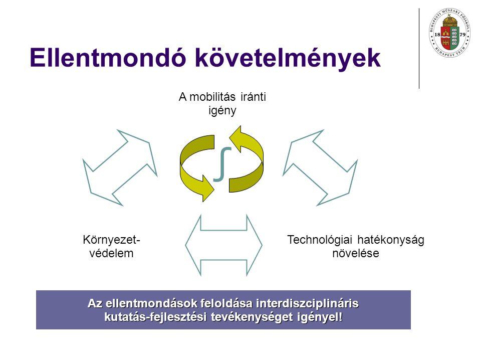 Ellentmondó követelmények A mobilitás iránti igény Környezet- védelem Technológiai hatékonyság növelése ∫ Az ellentmondások feloldása interdiszciplináris kutatás-fejlesztési tevékenységet igényel!