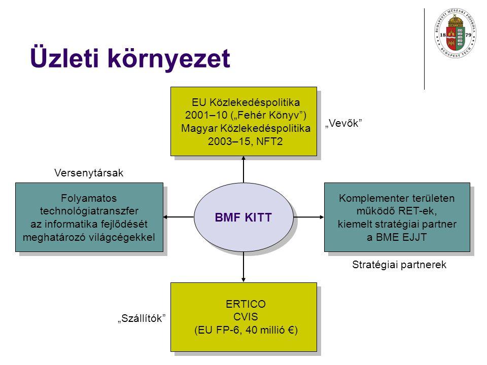 """Üzleti környezet BMF KITT EU Közlekedéspolitika 2001–10 (""""Fehér Könyv ) Magyar Közlekedéspolitika 2003–15, NFT2 EU Közlekedéspolitika 2001–10 (""""Fehér Könyv ) Magyar Közlekedéspolitika 2003–15, NFT2 Komplementer területen működő RET-ek, kiemelt stratégiai partner a BME EJJT Komplementer területen működő RET-ek, kiemelt stratégiai partner a BME EJJT ERTICO CVIS (EU FP-6, 40 millió €) ERTICO CVIS (EU FP-6, 40 millió €) Folyamatos technológiatranszfer az informatika fejlődését meghatározó világcégekkel Folyamatos technológiatranszfer az informatika fejlődését meghatározó világcégekkel """"Vevők Stratégiai partnerek """"Szállítók Versenytársak"""