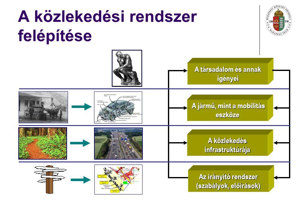 A közlekedési rendszer felépítése A társadalom és annak igényei A jármű, mint a mobilitás eszköze A jármű, mint a mobilitás eszköze A közlekedés infrastruktúrája Az irányító rendszer (szabályok, előírások)