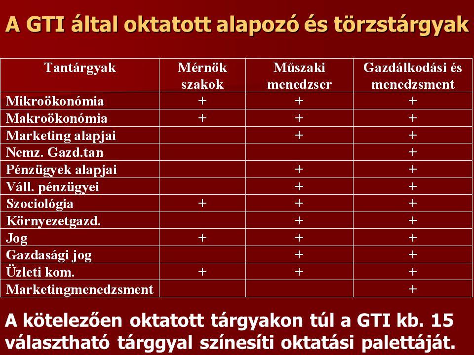 A GTI által oktatott alapozó és törzstárgyak A kötelezően oktatott tárgyakon túl a GTI kb.