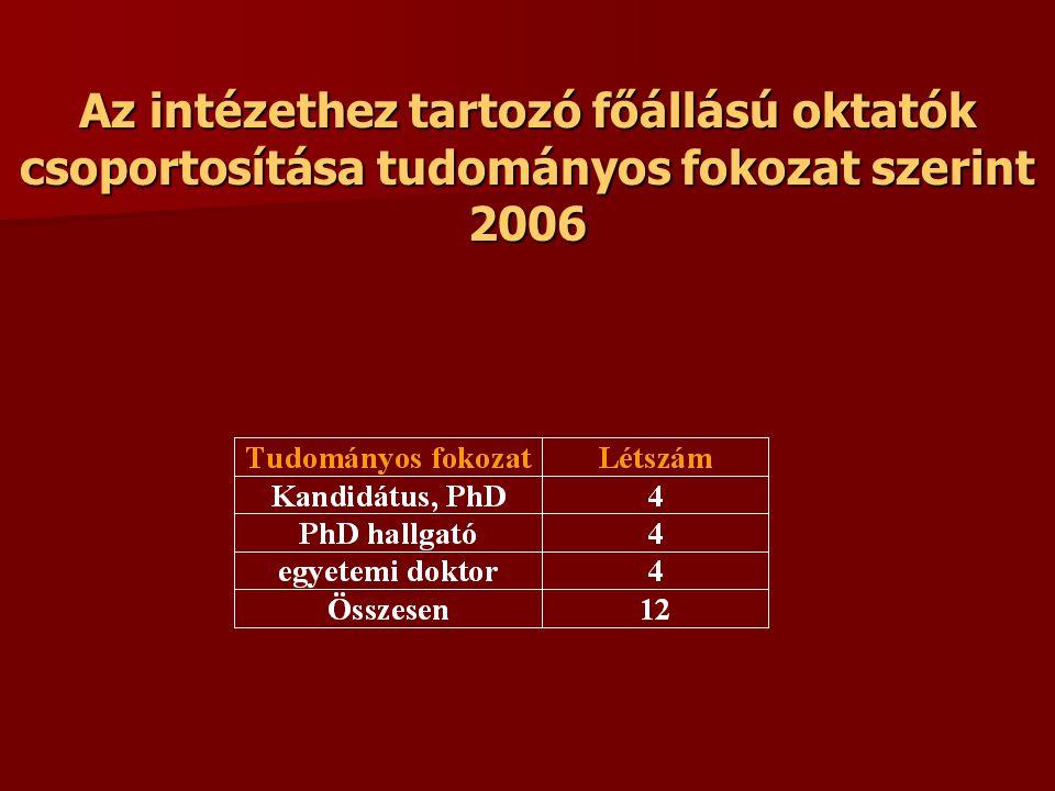 Az intézethez tartozó főállású oktatók csoportosítása tudományos fokozat szerint 2006