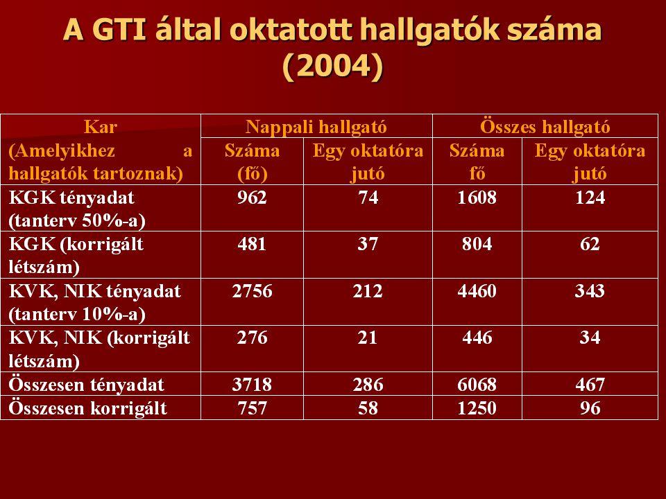 A GTI által oktatott hallgatók száma (2004)
