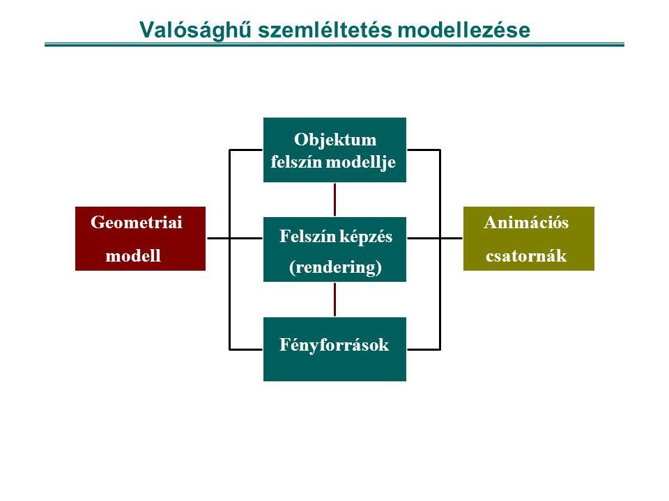 Valósághű szemléltetés modellezése Geometriai modell felszín modellje Fényforrások Animációs csatornák Felszín képzés (rendering) Objektum