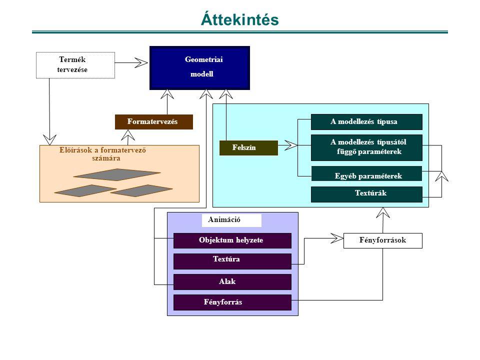 Áttekintés Geometriai modell Előírások a formatervező számára Felszín A modellezés típusa A modellezés típusától függő paraméterek Egyéb paraméterek Textúrák Termék tervezése Formatervezés Objektum helyzete Fényforrás Textúra Alak Fényforrások Animáció