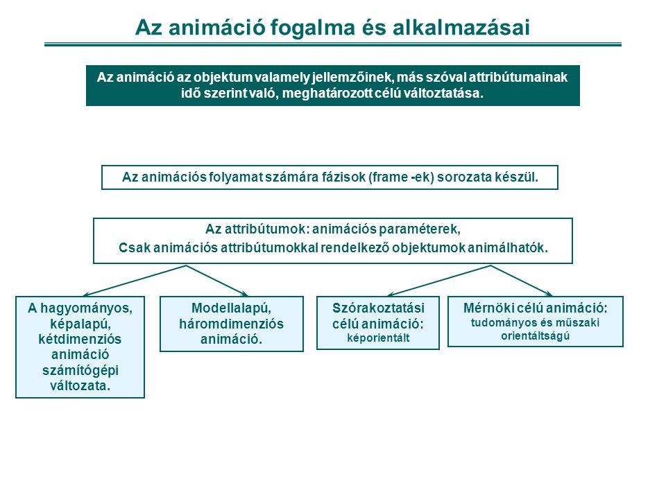 Az animáció fogalma és alkalmazásai Az attribútumok: animációs paraméterek, Csak animációs attribútumokkal rendelkező objektumok animálhatók.