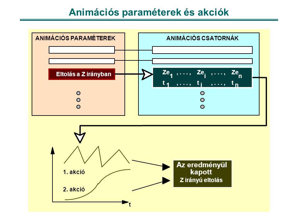 Animációs paraméterek és akciók Eltolás a Z irányban ANIMÁCIÓS PARAMÉTEREKANIMÁCIÓS CSATORNÁK Ze t 1 1 t i i t n n,..., t 1.