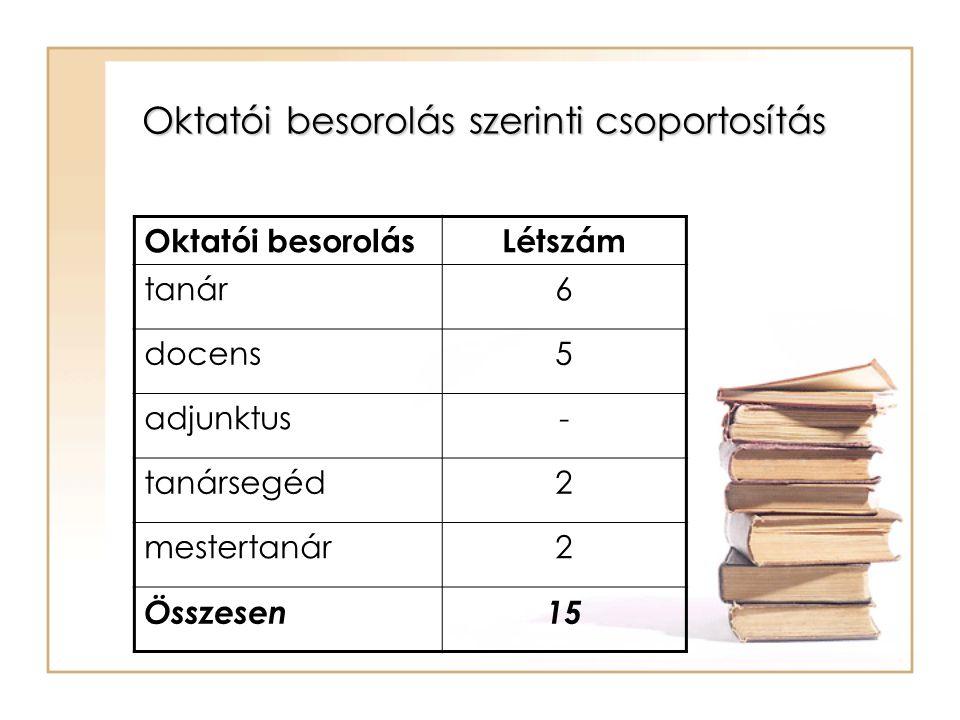 Oktatói besorolás szerinti csoportosítás Oktatói besorolásLétszám tanár6 docens5 adjunktus- tanársegéd2 mestertanár2 Összesen15