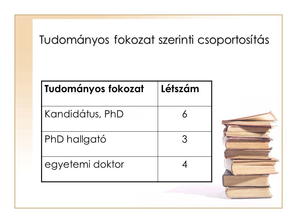 Tudományos fokozat szerinti csoportosítás Tudományos fokozatLétszám Kandidátus, PhD6 PhD hallgató3 egyetemi doktor4