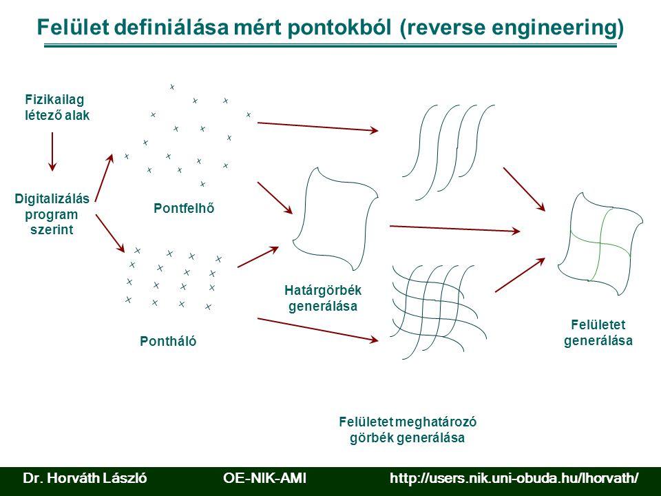 Felület definiálása mért pontokból (reverse engineering) Határgörbék generálása Felületet meghatározó görbék generálása Felületet generálása Fizikailag létező alak Pontfelhő Pontháló Digitalizálás program szerint Dr.
