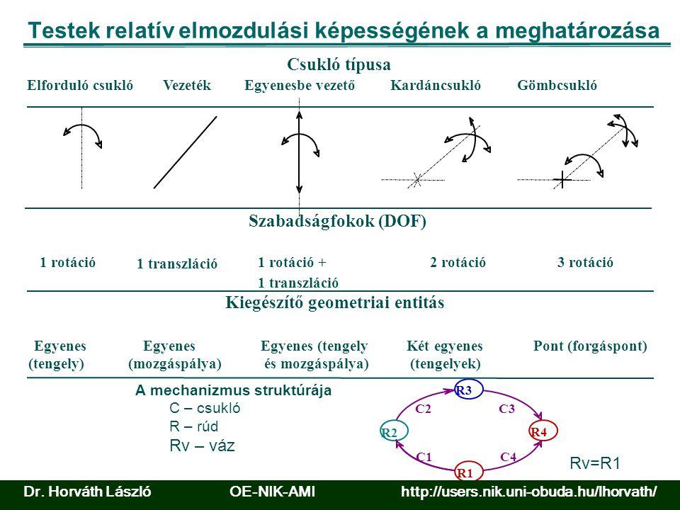 Testek relatív elmozdulási képességének a meghatározása 1 transzláció Egyenes (mozgáspálya) Vezeték 1 rotáció + 1 transzláció és mozgáspálya) Egyenes (tengely Egyenesbe vezető 2 rotáció Két egyenes (tengelyek) Kardáncsukló 3 rotáció Pont (forgáspont) Gömbcsukló Csukló típusa Szabadságfokok (DOF) 1 rotáció Egyenes Elforduló csukló (tengely) Kiegészítő geometriai entitás C1 C2C3 R3 R1 R2 R4 C4 A mechanizmus struktúrája C – csukló R – rúd Rv – váz Rv=R1 Dr.