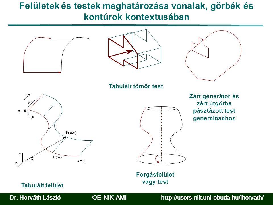 Felületek és testek meghatározása vonalak, görbék és kontúrok kontextusában Forgásfelület vagy test Zárt generátor és zárt útgörbe pásztázott test generálásához Tabulált felület Y X Z u P( u,v ) u = 1 = 0 u G(u) v Tabulált tömör test Dr.