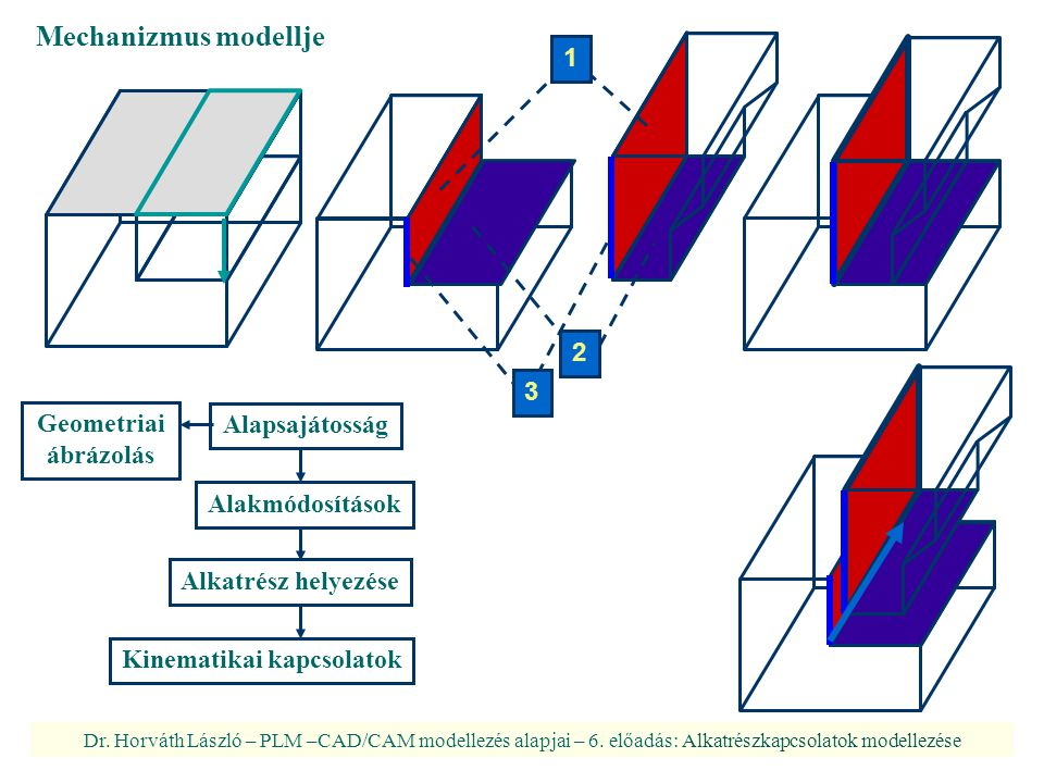 Dr.Horváth László – PLM –CAD/CAM modellezés alapjai – 6.
