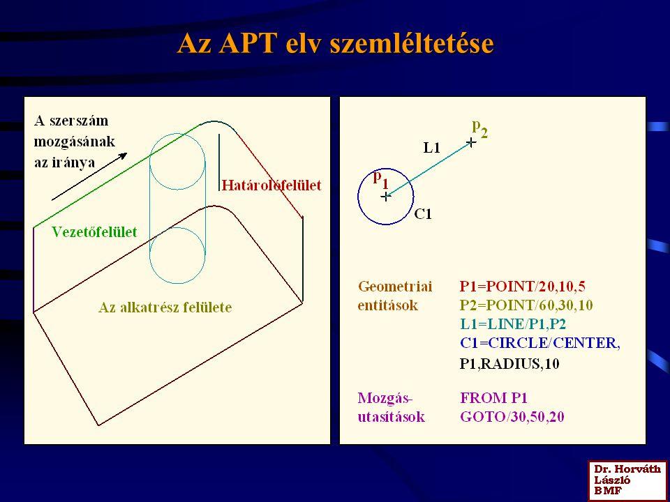 Az APT elv szemléltetése