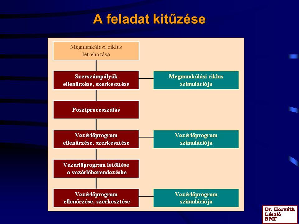 Posztprocesszálás II.Sajátosságok figyelembe vétele programban, műveletben és funkciónál.