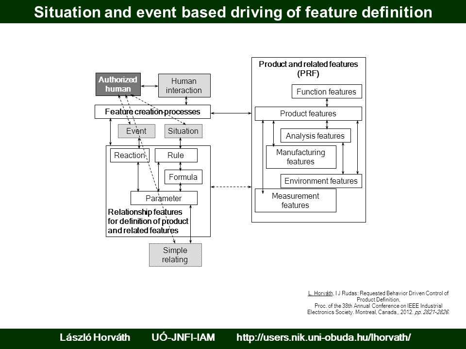 Situation and event based driving of feature definition László Horváth UÓ-JNFI-IAM http://users.nik.uni-obuda.hu/lhorvath/ Relationship features for definition of product and related features Feature creation processes Product and related features (PRF) Authorized human Product features Analysis features Manufacturing features Environment features Parameter Measurement features Function features Human interaction Rule Formula Reaction EventSituation Simple relating L.