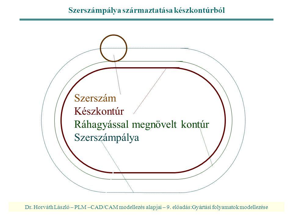 Dr. Horváth László – PLM –CAD/CAM modellezés alapjai – 9. előadás:Gyártási folyamatok modellezése Szerszámpálya származtatása készkontúrból Készkontúr