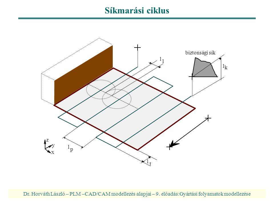 Dr. Horváth László – PLM –CAD/CAM modellezés alapjai – 9. előadás:Gyártási folyamatok modellezése Síkmarási ciklus l t l k l l l p biztonsági sík z x
