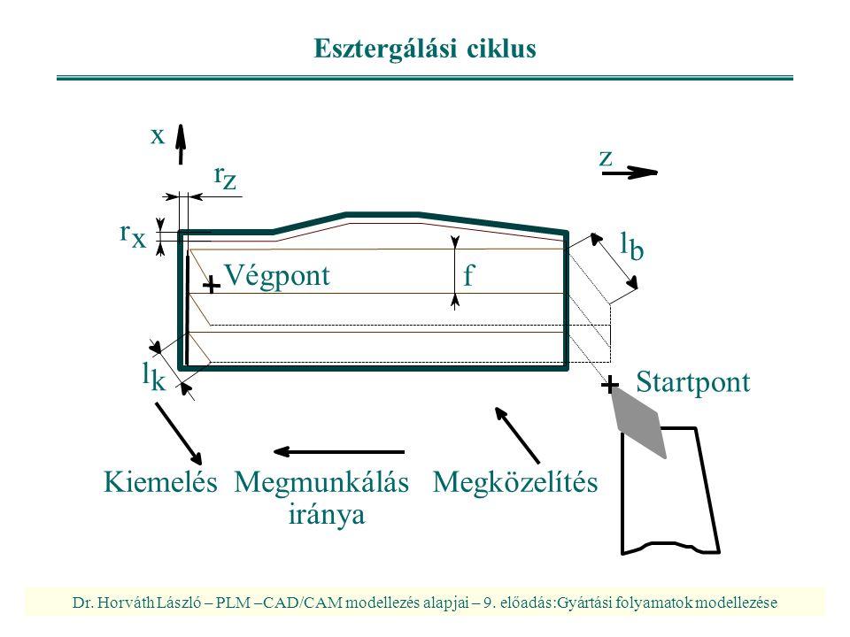 Dr. Horváth László – PLM –CAD/CAM modellezés alapjai – 9. előadás:Gyártási folyamatok modellezése Esztergálási ciklus Startpont KiemelésMegmunkálásMeg