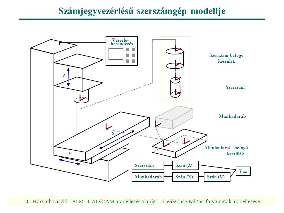 Dr. Horváth László – PLM –CAD/CAM modellezés alapjai – 9. előadás:Gyártási folyamatok modellezése Számjegyvezérlésű szerszámgép modellje Szerszám Munk