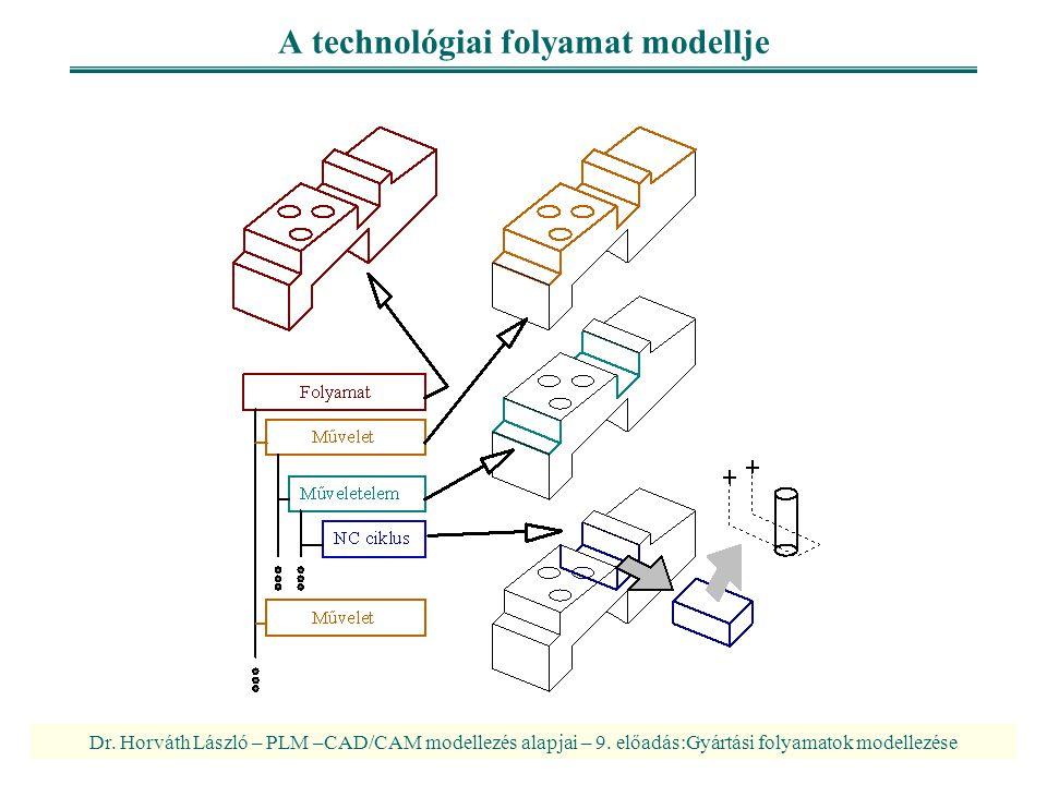 Dr. Horváth László – PLM –CAD/CAM modellezés alapjai – 9. előadás:Gyártási folyamatok modellezése A technológiai folyamat modellje