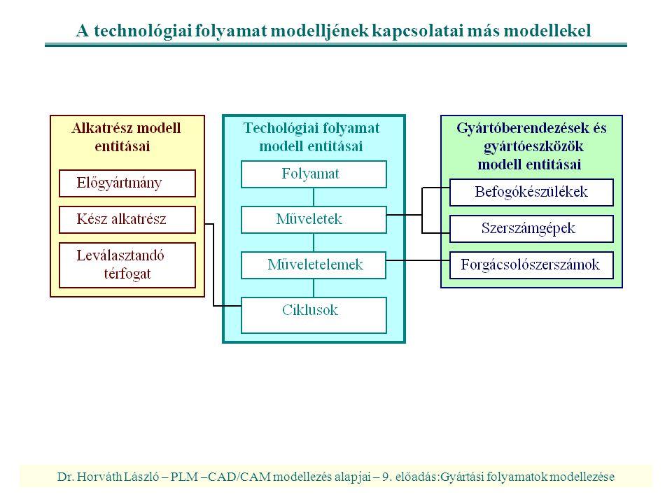 Dr. Horváth László – PLM –CAD/CAM modellezés alapjai – 9. előadás:Gyártási folyamatok modellezése A technológiai folyamat modelljének kapcsolatai más