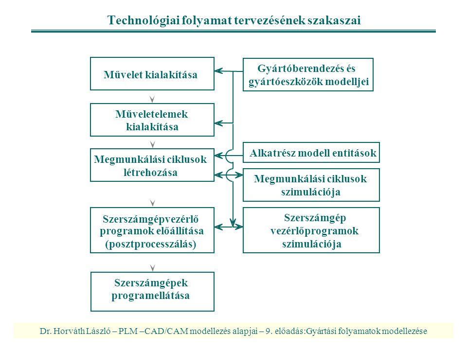 Dr. Horváth László – PLM –CAD/CAM modellezés alapjai – 9. előadás:Gyártási folyamatok modellezése Technológiai folyamat tervezésének szakaszai Megmunk