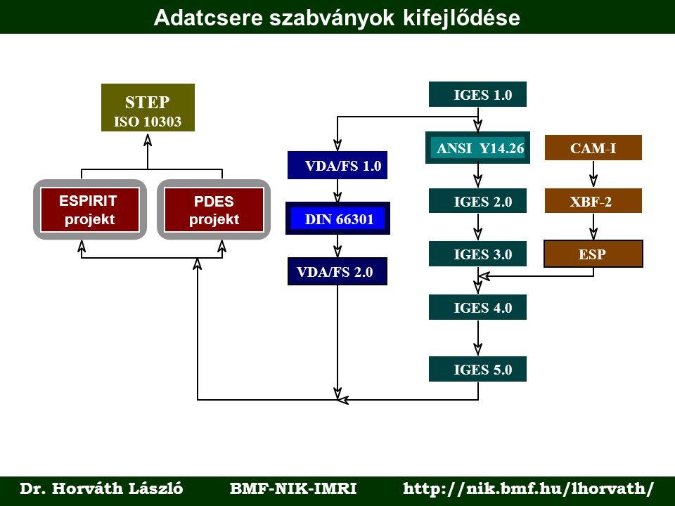 Adatcsere szabványok kifejlődése Dr. Horváth László BMF-NIK-IMRI http://nik.bmf.hu/lhorvath/ IGES 1.0IGES 2.0IGES 3.0 IGES 4.0IGES 5.0 ANSI Y14.26 ISO
