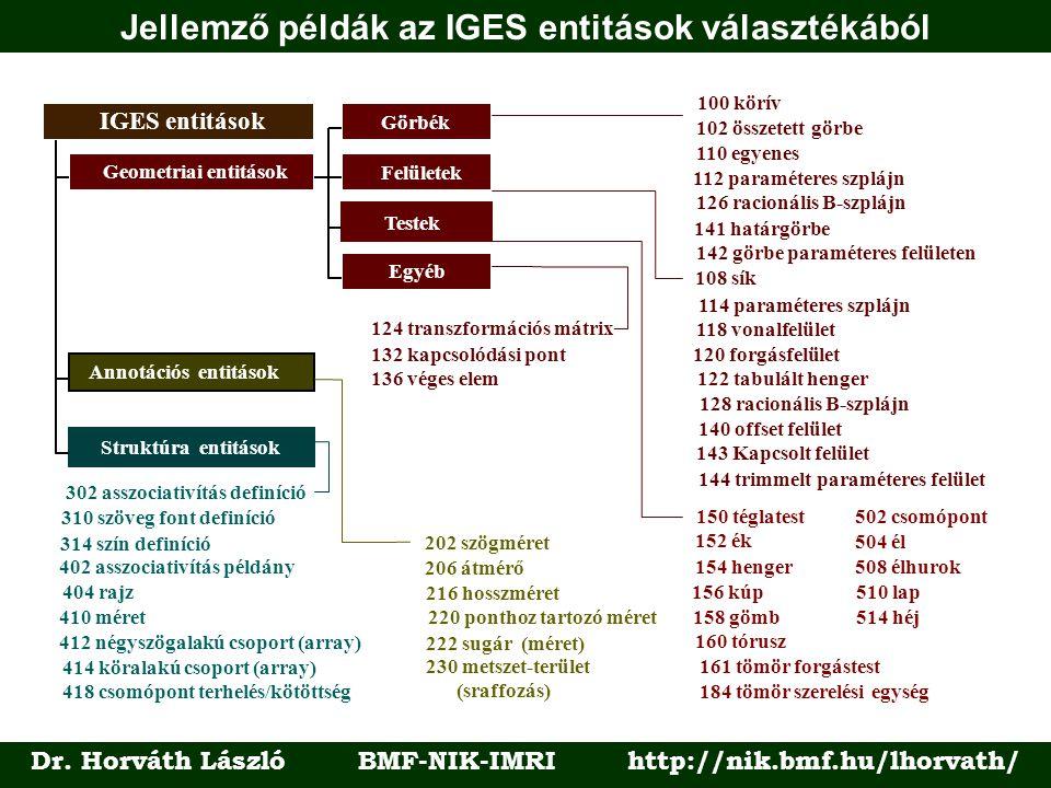 Jellemző példák az IGES entitások választékából Dr. Horváth László BMF-NIK-IMRI http://nik.bmf.hu/lhorvath/ Annotációs entitások Geometriai entitások