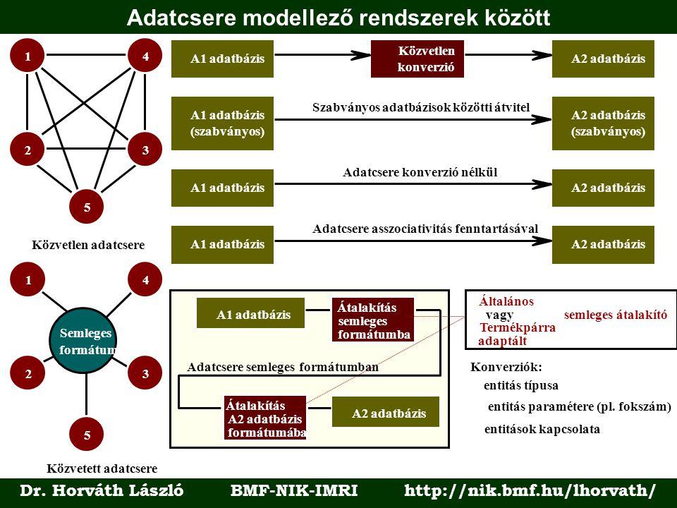 Adatcsere modellező rendszerek között Dr. Horváth László BMF-NIK-IMRI http://nik.bmf.hu/lhorvath/ 1 23 4 5 Közvetlen adatcsere 1 3 4 5 2 Semleges form