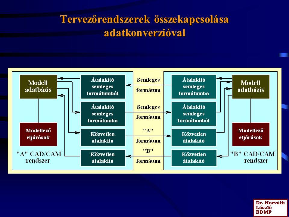 Integrált és interfészekkel összekapcsolt modellező rendszerek A modellek integráltsága modellek egységes, közös adatbázisban.