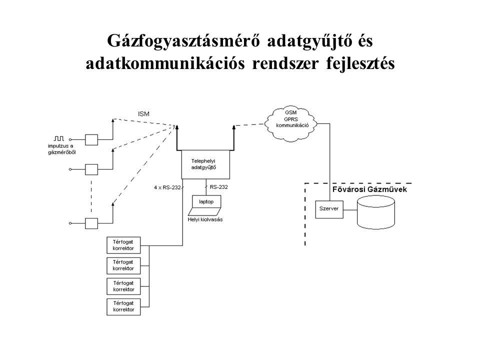 Vállalati Informatikai biztonság fejlesztés Feladat: Informatikai rendszer biztonsági szempontból történő vizsgálata Módszer: Etikus hackelés Végrehajtás: Nyilvános hálózat irányából, speciális szoftverek alkalmazásával a gyenge pontok meghatározása A hálózathoz fizikai hozzáférés megszerzése (behatolás a vállalat telephelyére) a látogatók ellenőrzésének felületességét kihasználva Helyi hálózati végpontról a hálózat vizsgálata, közbeékelődéses (man-in-the-middle) támadások végrehajtása.