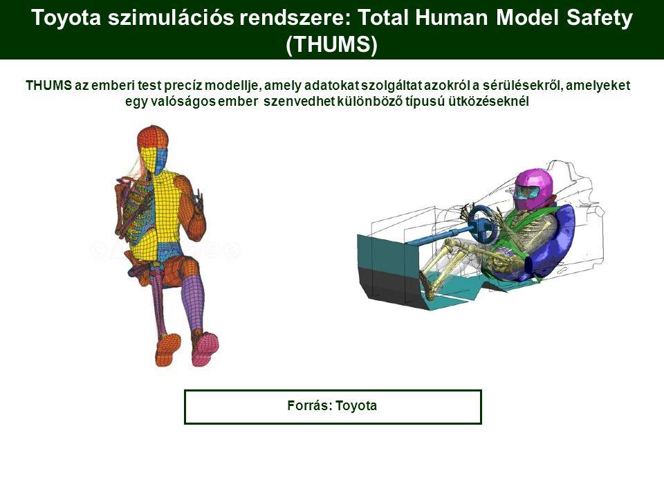 Toyota szimulációs rendszere: Total Human Model Safety (THUMS) Forrás: Toyota THUMS az emberi test precíz modellje, amely adatokat szolgáltat azokról a sérülésekről, amelyeket egy valóságos ember szenvedhet különböző típusú ütközéseknél