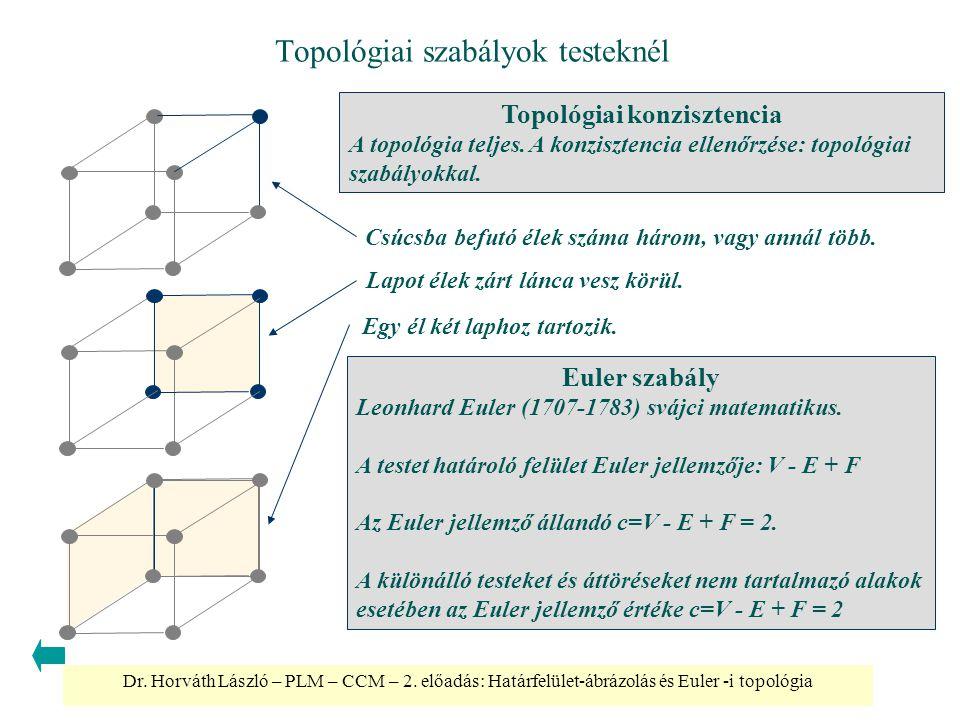 Dr. Horváth László – PLM – CCM – 2. előadás: Határfelület-ábrázolás és Euler -i topológia Topológiai szabályok testeknél Euler szabály Leonhard Euler