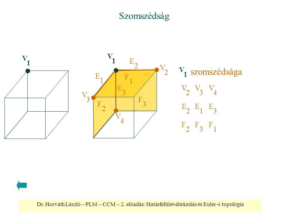 Dr. Horváth László – PLM – CCM – 2. előadás: Határfelület-ábrázolás és Euler -i topológia Szomszédság V 2 V 3 V 4 E 1 E 2 E 3 F 1 F 2 F 3 V 1 szomszéd