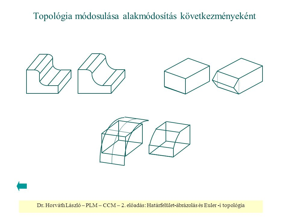 Dr. Horváth László – PLM – CCM – 2. előadás: Határfelület-ábrázolás és Euler -i topológia Topológia módosulása alakmódosítás következményeként