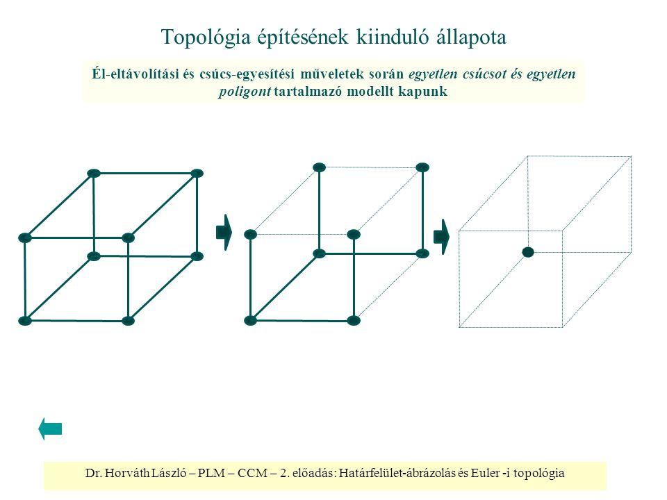Dr. Horváth László – PLM – CCM – 2. előadás: Határfelület-ábrázolás és Euler -i topológia Topológia építésének kiinduló állapota Él-eltávolítási és cs