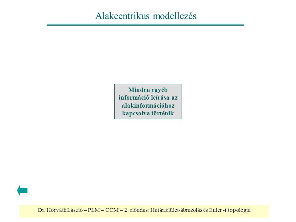 Dr. Horváth László – PLM – CCM – 2. előadás: Határfelület-ábrázolás és Euler -i topológia Alakcentrikus modellezés Minden egyéb információ leírása az