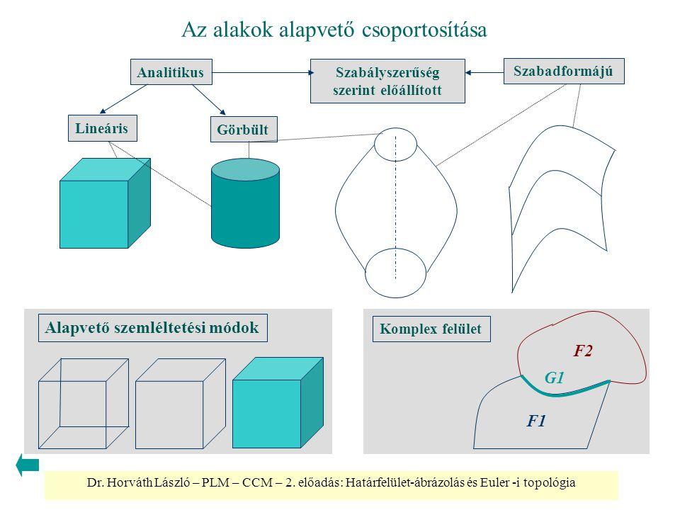 Dr. Horváth László – PLM – CCM – 2. előadás: Határfelület-ábrázolás és Euler -i topológia Az alakok alapvető csoportosítása Lineáris Görbült Szabadfor
