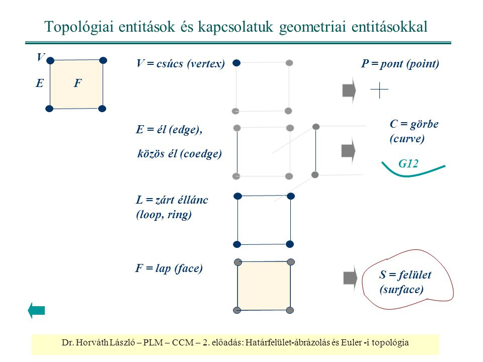 Dr. Horváth László – PLM – CCM – 2. előadás: Határfelület-ábrázolás és Euler -i topológia Topológiai entitások és kapcsolatuk geometriai entitásokkal