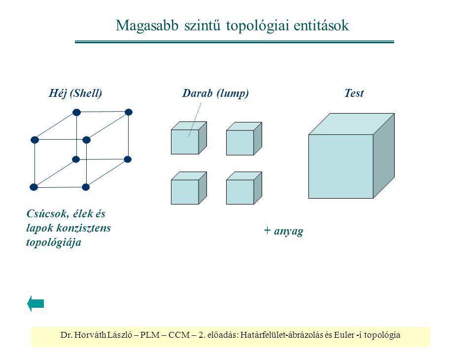Dr. Horváth László – PLM – CCM – 2. előadás: Határfelület-ábrázolás és Euler -i topológia Magasabb szintű topológiai entitások Héj (Shell)Darab (lump)