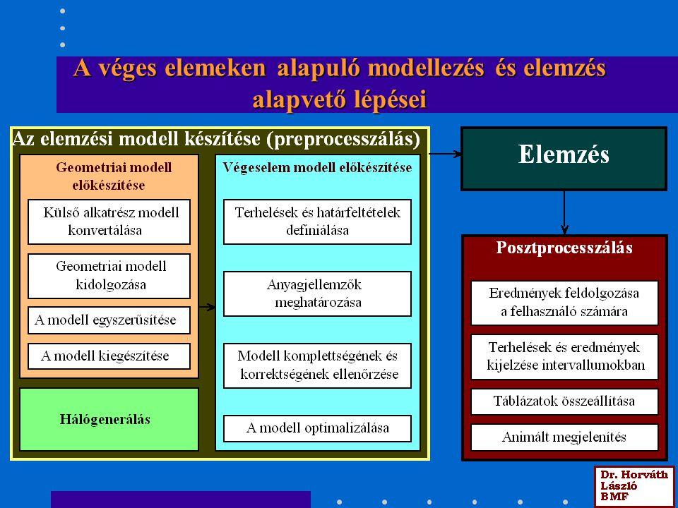 Geometriai modellek felhasználási esetei A geometriai modell a végeselem eszközökkel integrált modellezővel készül így az közvetlenül feldolgozható.