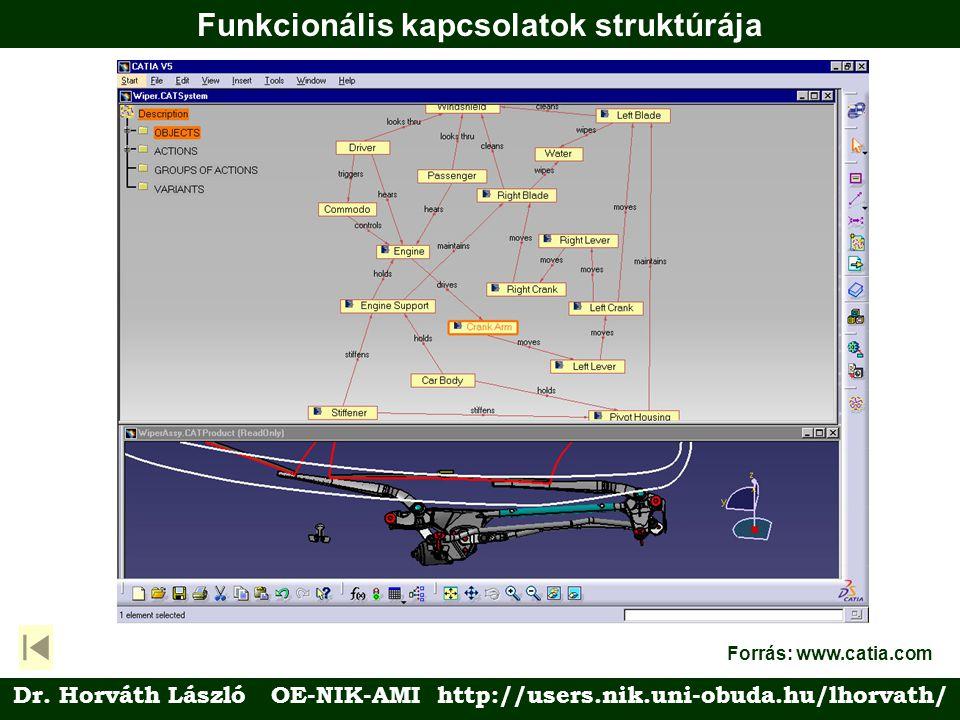 Funkcionális kapcsolatok struktúrája Forrás: www.catia.com Dr.