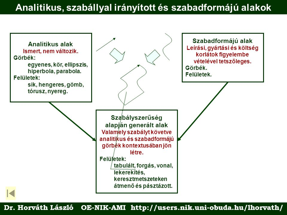 Analitikus, szabállyal irányított és szabadformájú alakok Analitikus alak Ismert, nem változik.