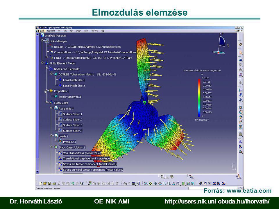 Elmozdulás elemzése Forrás: www.catia.com Dr. Horváth László OE-NIK-AMI http://users.nik.uni-obuda.hu/lhorvath/