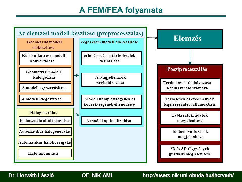 A FEM/FEA folyamata Elemzés Posztprocesszálás Eredmények feldolgozása a felhasználó számára Terhelések és eredmények kijelzése intervallumokban Tábláz