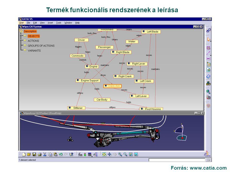 Termék funkcionális rendszerének a leírása Forrás: www.catia.com