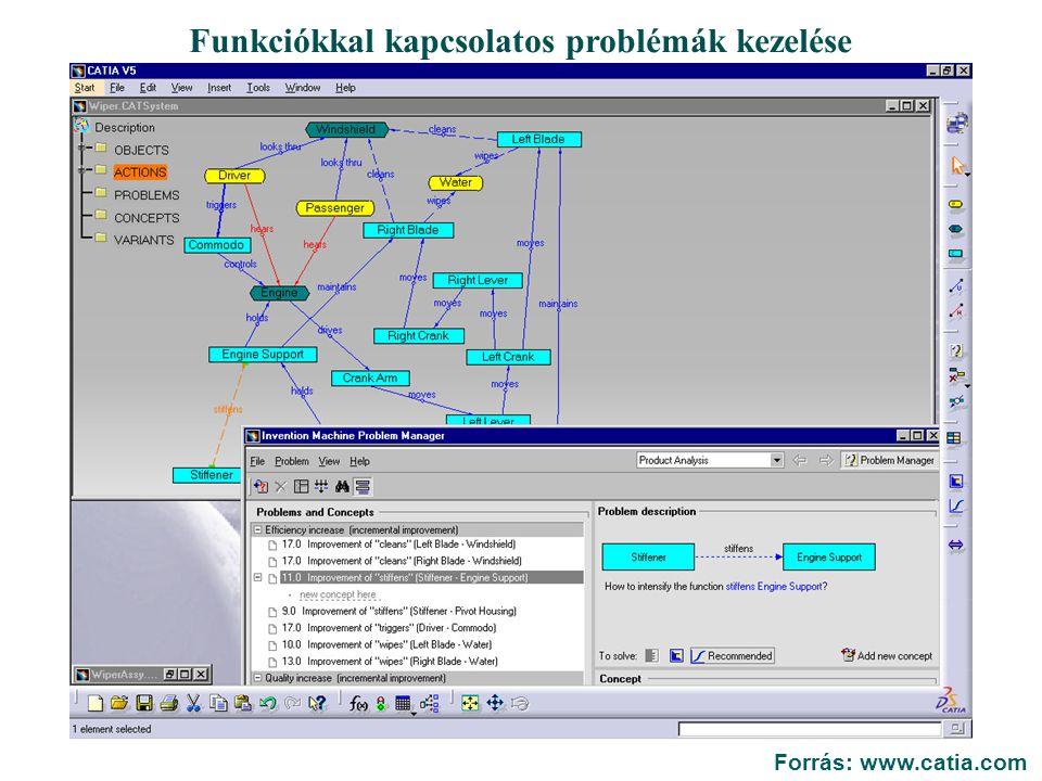 Funkciókkal kapcsolatos problémák kezelése Forrás: www.catia.com